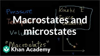 Macrostates and Microstates