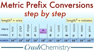 Metric Prefix Conversions Tutorial: How To Convert Metric System Prefixes | Crash Chemistry Academy