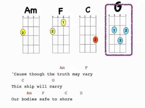 Ukulele ukulele chords count on me : Count On Me Uke with lyrics | Watch Download & Share Videos | 3GP ...