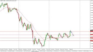 GBP/JPY GBP/JPY Technical Analysis for the week of September 25, 2017 by FXEmpire.com