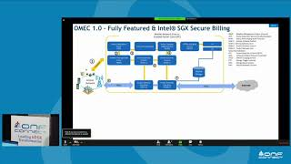 Mobile & 5G Tutorial - Part 5: OMEC Project Overview