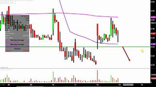 Histogenics Corporation - HSGX Stock Chart Technical Analysis for 10-12-18
