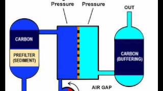 Part 1 Theory of Reverse Osmosis units and how to optimize p