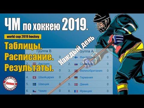 Чемпионат Мира по хоккею 2019 года. Расписание. Таблица. Результаты.