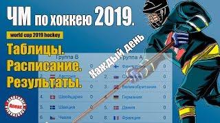 Турнирная таблица чемпионата мира по хоккею 2020