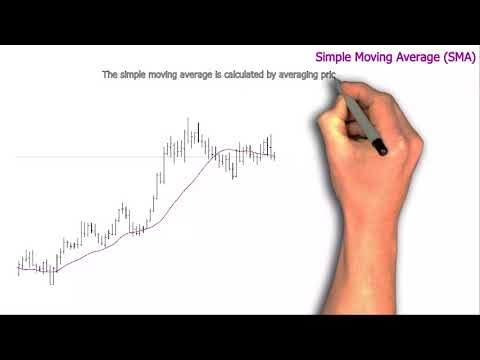What Is Moving Average in Forex Trading