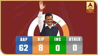 दिल्ली विधानसभा चुनाव के लिए हुए मतदान के नतीजे आज यानि मंगलवार को आएंगे. सुबह 8 बजे से वोटों की गनती शुरू हो जाएगी. चुनाव आयोग के मुताबिक काउंटिंग के लिए 33 पर्यवेक्षक होंगे. स्ट्रांग रूमों की कड़ी निगरानी के लिए भारी संख्या में बल को तैनात किए गए हैं. चुनाव बाद हुए ज्यादातर एग्जिट पोल के आंकड़ें बता रहे हैं कि अरविंद केजरीवाल की पार्टी आप तीसरी बार चुनाव जीतकर सरकार बनाएगी. वहीं बीजेपी अकेले दम पर सरकार बनाने की बात कर रही है. इस बार आम आदमी पार्टी ने दिल्ली की सभी सीटों पर अपने उम्मीदवार उतारे. इसके अलावा बीजेपी ने 67 और कांग्रेस ने 66 सीटों पर अपने उम्मीदवार उतारे थे. दिल्ली चुनाव में कुल 672 उम्मीदवारों ने चुनाव लड़ा. इसमें 593 पुरुष और 79 महिला उम्मीदवार शामिल थीं.  Delhi Election Result 2020 LIVE: As per initial trends, Arvind Kejriwal-led Aam Aadmi Party was leading in 53 out of 70 assembly seats, while BJP was ahead in 17 seats in Delhi Election 2020. Celebrations began in earnest at AAP headquarters where Kejriwal and his family members have arrived. The trends are similar to what the exit polls had predicted. Even though the BJP has improved its tally, it appears it would have to again wait for five years to get a shot in Delhi's government. Among the high-profile candidates, AAP's Arvind Kejriwal, Raghav Chadha, and Manish Sisodia, BJP's Tajinder Singh Bagga and Kapil Mishra were seen leading, while AAP's Atishi and several other Congress bigwigs were trailing from their respective constituencies. Stay tuned with ABP News for live updates.  #DelhiElectionResults2020 #DelhiElections2020 #ABPResults  Subscribe Our Channel: https://www.youtube.com/channel/UCmphdqZNmqL72WJ2uyiNw5w?sub_confirmation=1  About Channel: ABP News एक समाचार चैनल है जो नवीनतम शीर्ष समाचारों, खेल, व्यवसाय, मनोरंजन, राजनीति और कई और अन्य कवरेज प्रदान करता है। यह चैनल मुख्य रूप से भारत के विभिन्न हिस्सों से नवीनतम समाचारों का विस्तृत विवरण प्रदान करता है।  ABP News is a news hub which provides you with the comprehensive up-to-date news coverage from all over India and World. Get the la