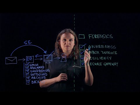 Barracuda Lightboard | Total Email Protection