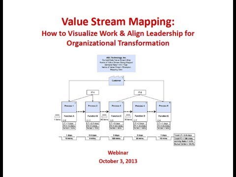 Value Stream Mapping: How to Visualize Work & Align Leadership for Organizational Transformation