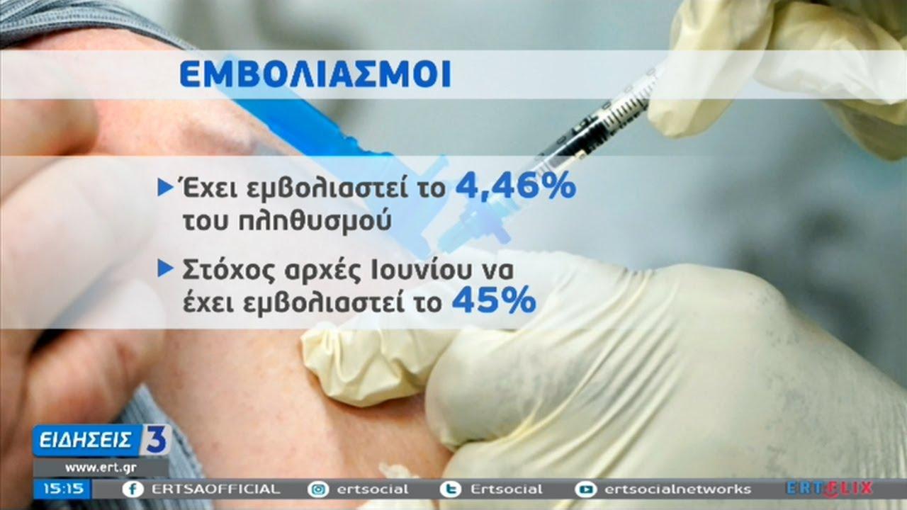 Κορονοϊός: Ασφυκτική πίεση στο ΕΣΥ – Στο 4,46 % η εμβολιαστική κάλυψη   09/02/2021   ΕΡΤ