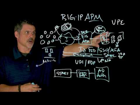 What is BIG-IP APM? - YouTube