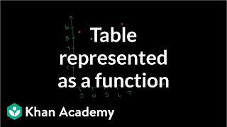 Recognize functions from tables | Functions and their graphs | Algebra II | Khan Academy