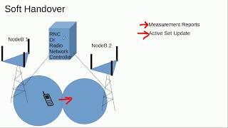 3G Fundamentals-Soft And Hard Handovers In 3G WCDMA (UMTS)