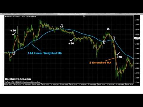 Simple scalping strategy options