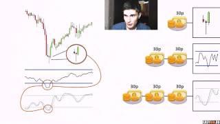 Бинарные опционы - Стратегия - 3 свечи. Только профитные стратегии бинарных опционов