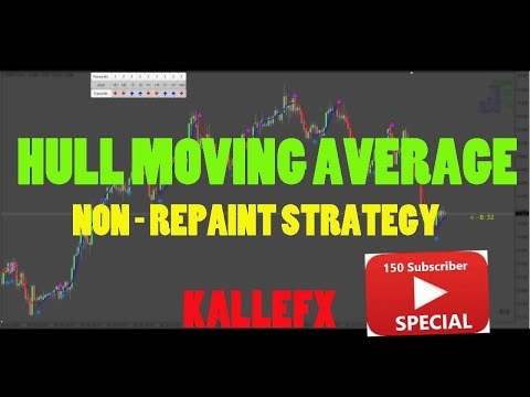 5 Minute and 15 Minute Scalping Strategie No repaint