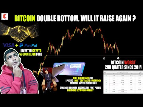 Pirkite bitcoin per fidelity