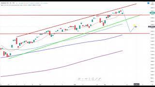 Wall Street – Geduld ist gefragt…