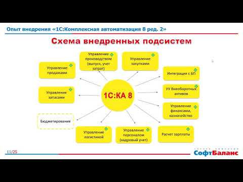 1С Комплексная автоматизация 8 ред. 2 опыт внедрения