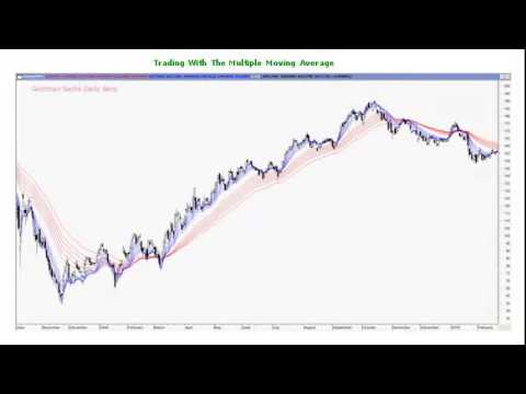 FOREX Trading with the Multiple Moving Average