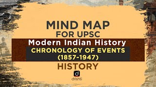 MindMaps For UPSC - Chronology Of Events (1857 - 1947) (Modern Indian History)