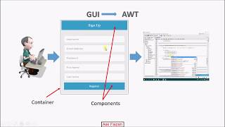 What is Java AWT ? | Introduction to java awt | Abstract Window Toolkit | awt tutorial 1 Hindi Urdu