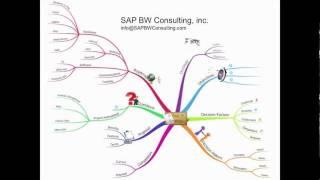 5 Year IT Strategy Development