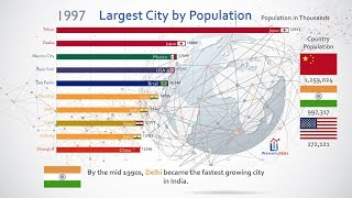Top 10 Most Populous City Ranking History (1950 2035)