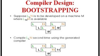 Compiler Design: BOOTSTRAPPING with Example