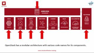 Openstack Fundamentals  - Infrastructure