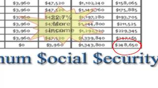 Planning Social Security Retirement?  We use Social Security Calculator to get maximum benefits.