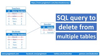 Sql query to delete from multiple tables