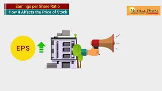 Impact of EPS on Share Price