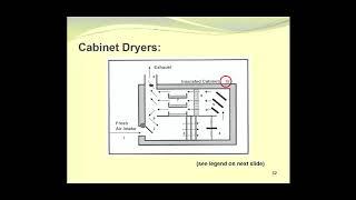 Types of Dryers
