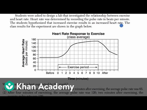 Data to justify experimental claims examples (video) | Khan