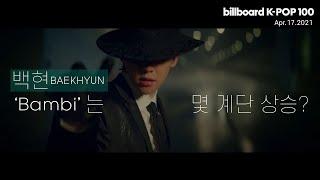빌보드 케이팝 100 주요 순위 21.04.17