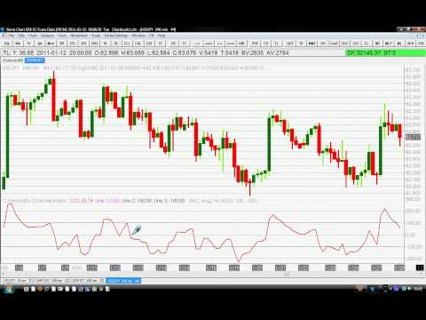 Best Commodity Channel Index Indicator Trading (CCI)