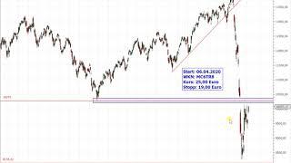 Dax30 – Doppelpack an Trading-Ideen!