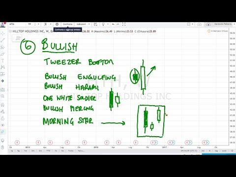Simulatori trading online