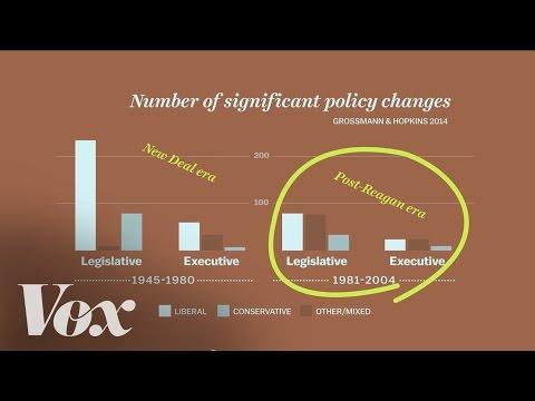 Chart: Lawmaking has a liberal bias