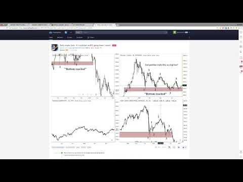 Ежедневный анализ цены биткоина 29.08.2018
