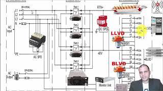 LLVD  & BLVD Contactors Configuration in high cascade site