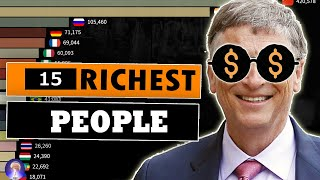 Richest People in the World Comparison  [ Highest Net worth individual ]
