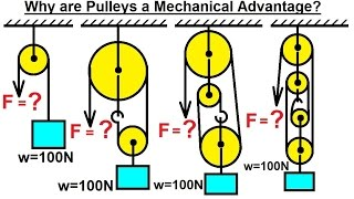 How do Pulleys work?