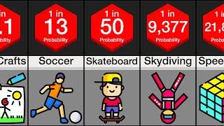 Probability Comparison: Hobbies