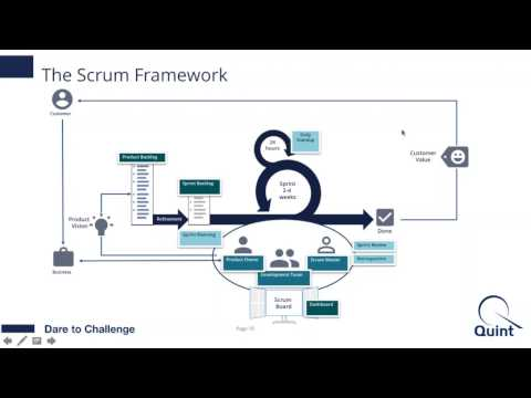 Video: Professional Scrum Master Training & Certification - YouTube