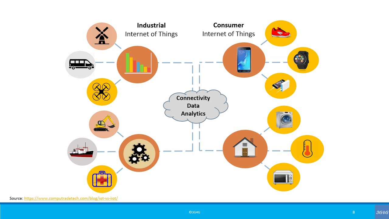 What is the Industrial Internet of Things (IIoT)?