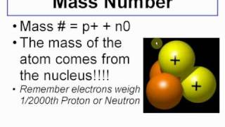 How to Determine the ATOMIC NUMBER & MASS NUMBER - CLEAR & SIMPLE