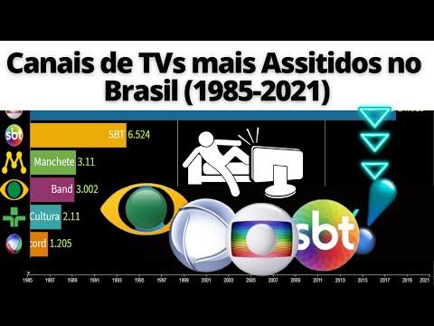Canais de TVs mais Assistidos no Brasil (1985-2021)