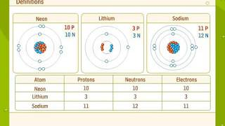 Atomic Number, Atomic Mass and Mass Number